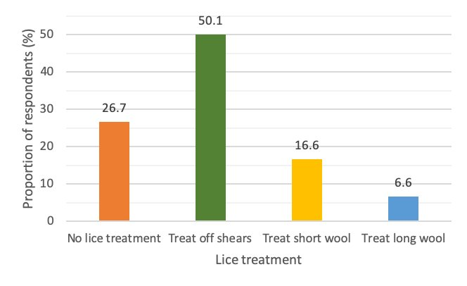 Figure 2: Proportion of respondents giving lice treatment by timing of treatment in an average year.