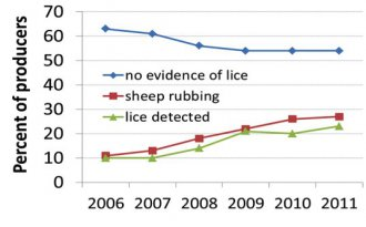 Figure 1: Percentage of producers reporting lice detection for the years 2006–2011.