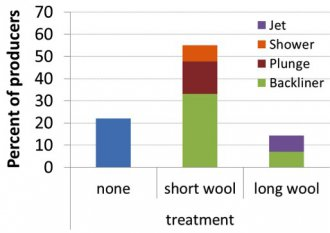 Figure 2: Percentage of producers using various lice control techniques in the period 2009–2011.